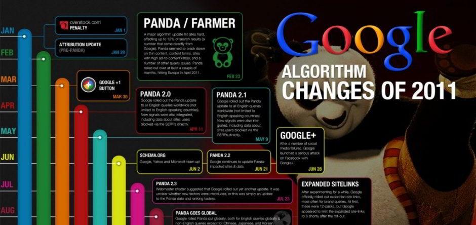 Mudanças no Google Panda