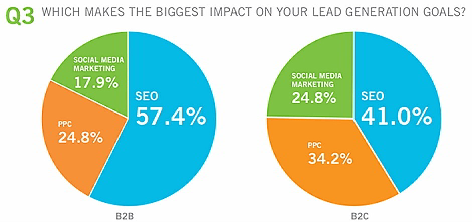 SEO é o maior gerador de leads online diz a State of Digital Marketing Report